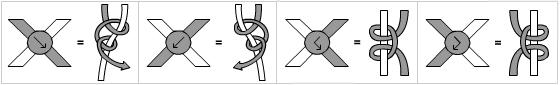 الگوی گره ها